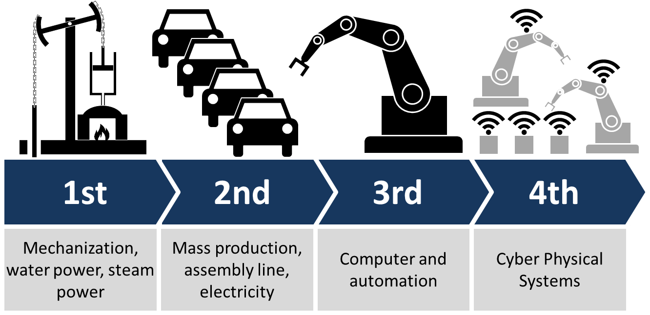 Fourth Industrial Revolution vs. Industry 4.0: Same but different?